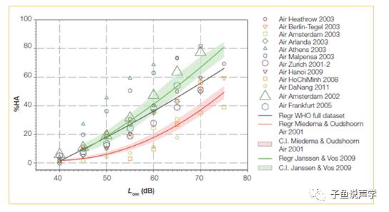 航空噪声危害怎么破系列之(一):从航空噪声特点及其计算机模拟评估参数说起
