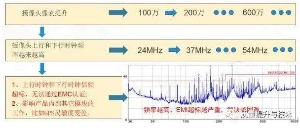 摄像头电磁兼容EMI解决方案