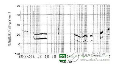 新能源电机驱动系统电磁兼容EMC技术研究