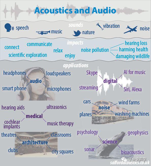 什么是声学?