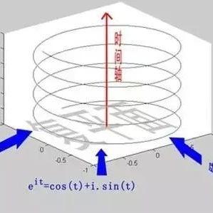 不同噪声测量环境下,声级计的选择及其一般使用方法