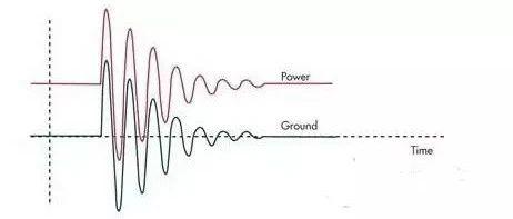 EMC电路设计中如何防止静电放电?