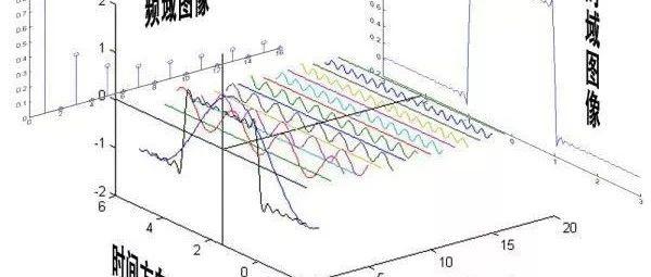 频谱、频谱密度、能量谱、功率谱,对比着看,比较靠谱!