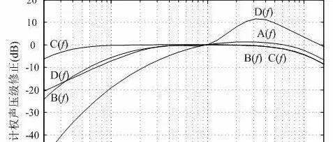 声音和振动信号的频率计权