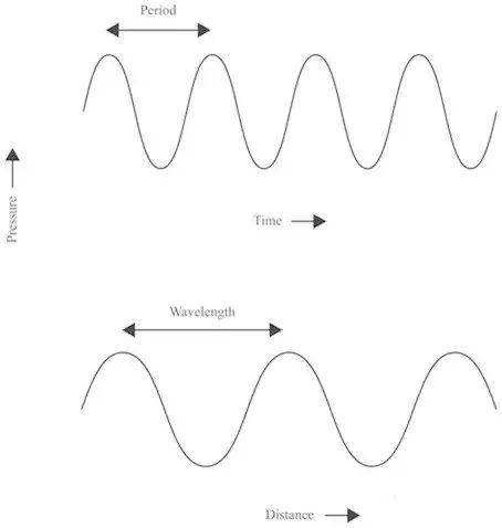 声学基础知识:声音的本质