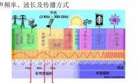 电磁兼容EMI电磁干扰法规、理论与整改