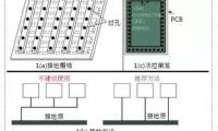 EMC控制的好,PCB设计这些方法先收好!
